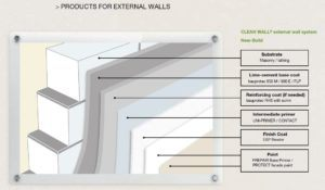 CLEAN WALL® – External Wall System for NEW BUILD WALLS Product Solution