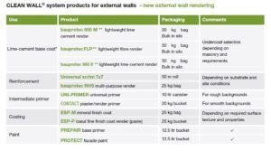 CLEAN WALL® - External Wall System for NEW BUILD WALLS  list of Products