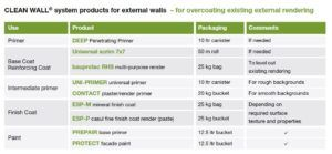 CLEAN WALL® -External Wall System forREFURBISHMENT List ofProducts