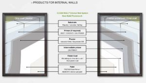 Clean Wall®_internal walls - NEW BUILD - system build up