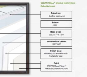 Clean Wall®_internal walls - REFURBISHMENT - system build up
